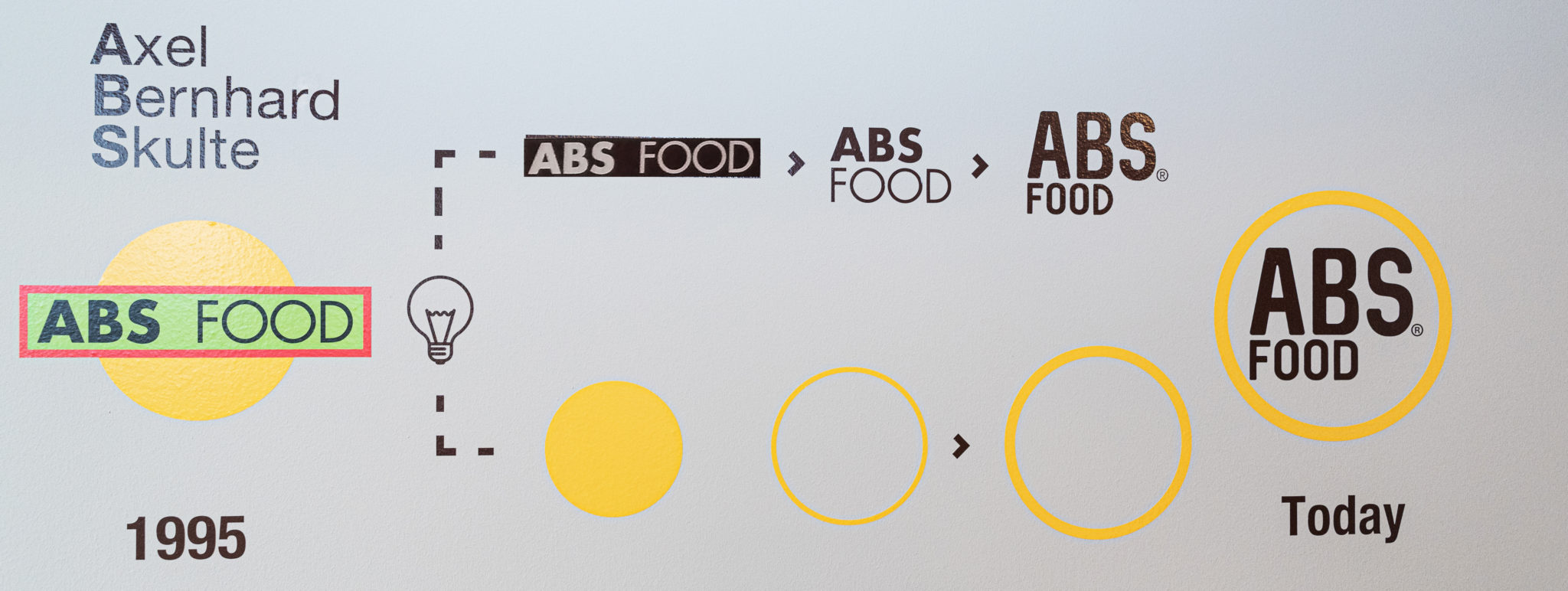 Abs Food